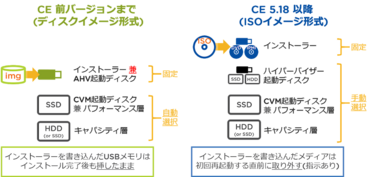 Nutanix CE 5.18の変更点について(特にセットアップ周り)